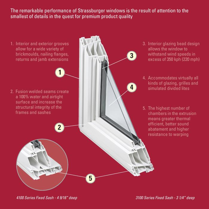 Fixed Sash Strassburger Windows And Doorsstrassburger